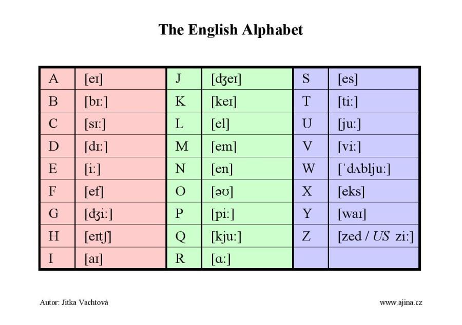 Anglická abeceda (The English alphabet) – barevně