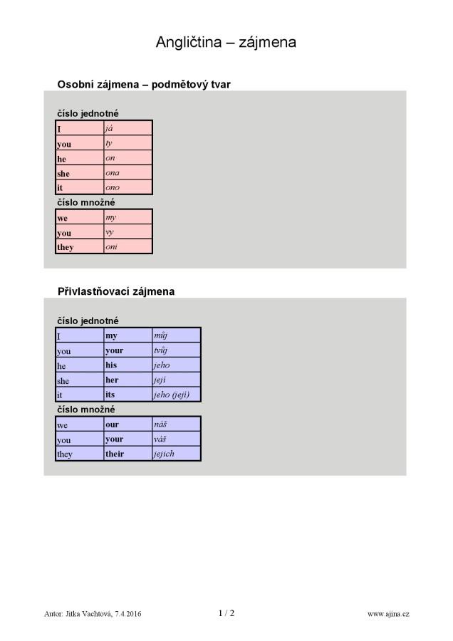 Přivlastňovací zájmena a předmětový tvar – strana 1 barevně